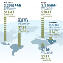 World Wealth Report 2012 Infographic