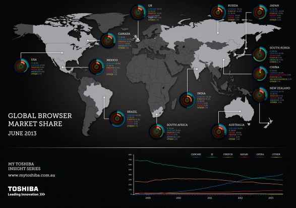 World Web Browser Market Share