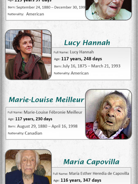 World's 10 longest living persons Infographic