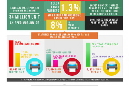 World's Best Selling Printers Infographic