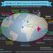 World's Best Value Destinations For Starting A Startup Infographic