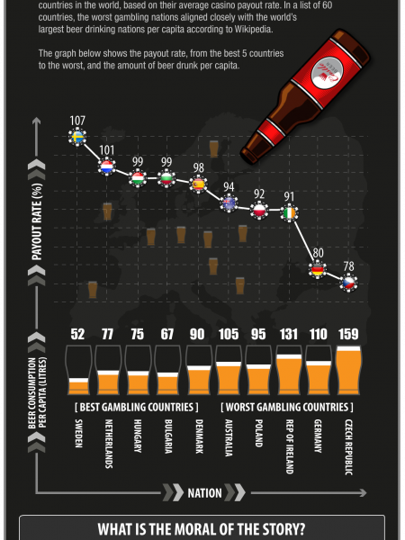 World's Biggest Beer Drinkers are World's Worst Online Casino Players Infographic