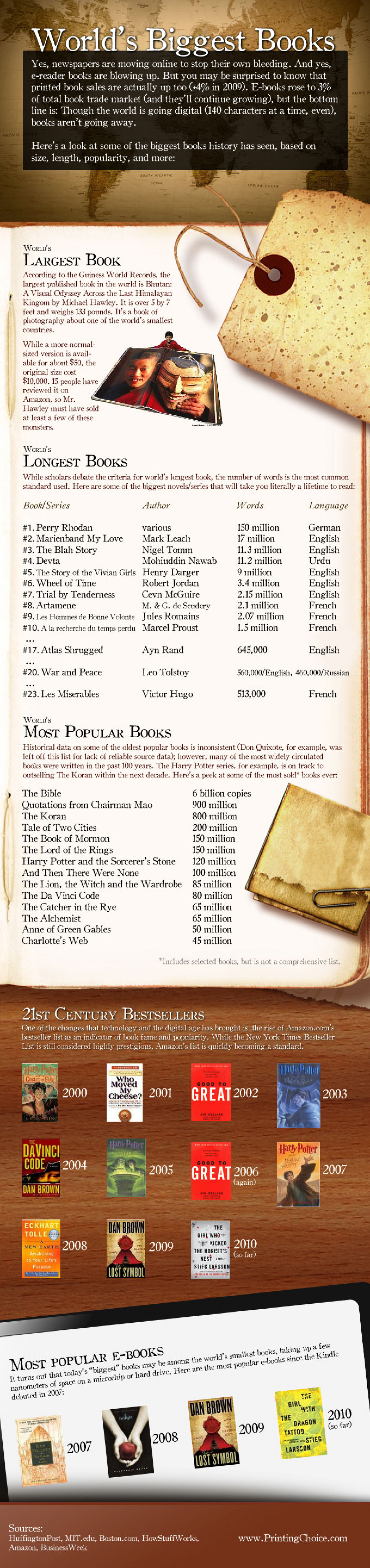 World's Biggest Books Infographic
