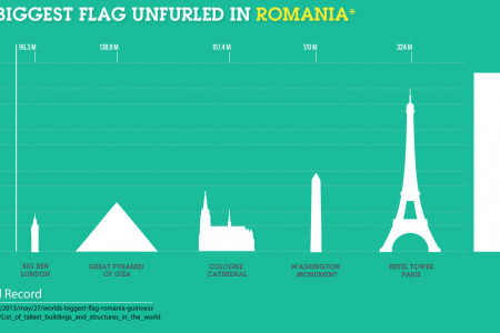 World's biggest flag unfurled in Romania Infographic