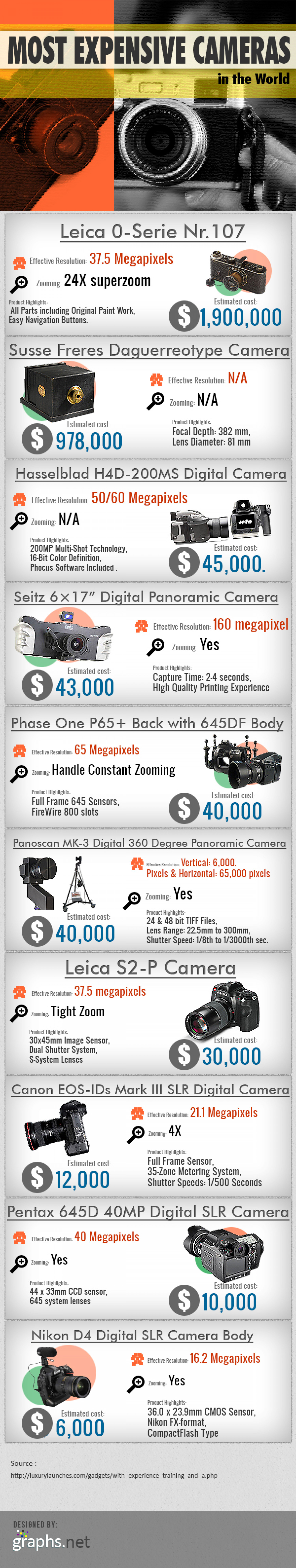 World's costliest cameras Infographic
