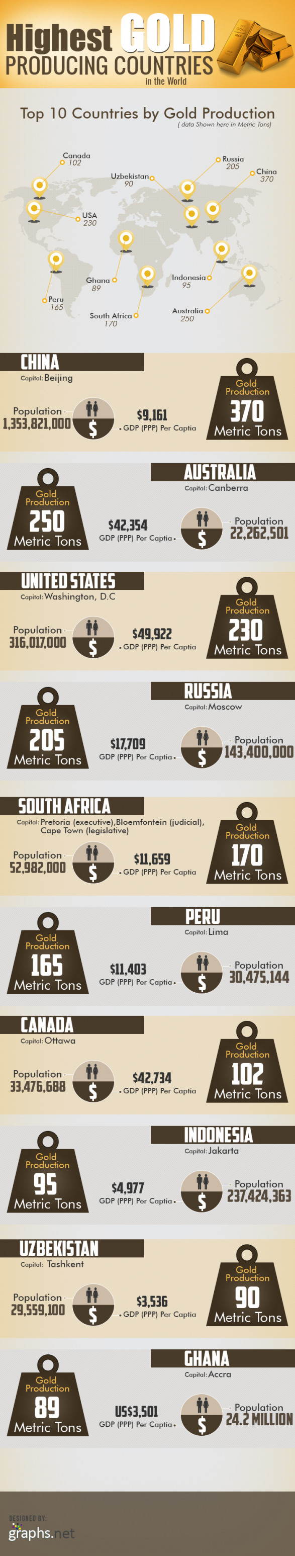 World�s gold producing countries