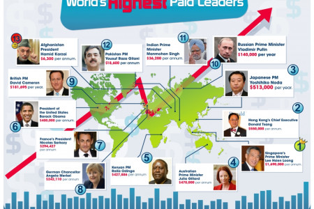 World's Highest Paid Leaders Infographic