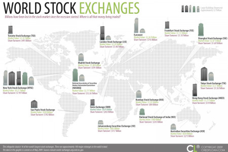 World's Largest Stock Exchanges Infographic