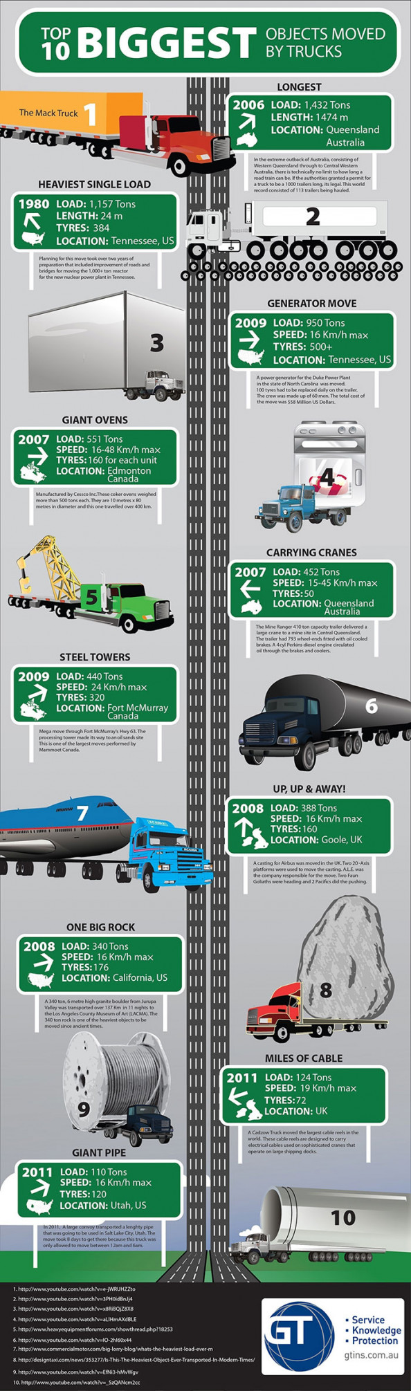 World&#039;s largest truck moves Infographic