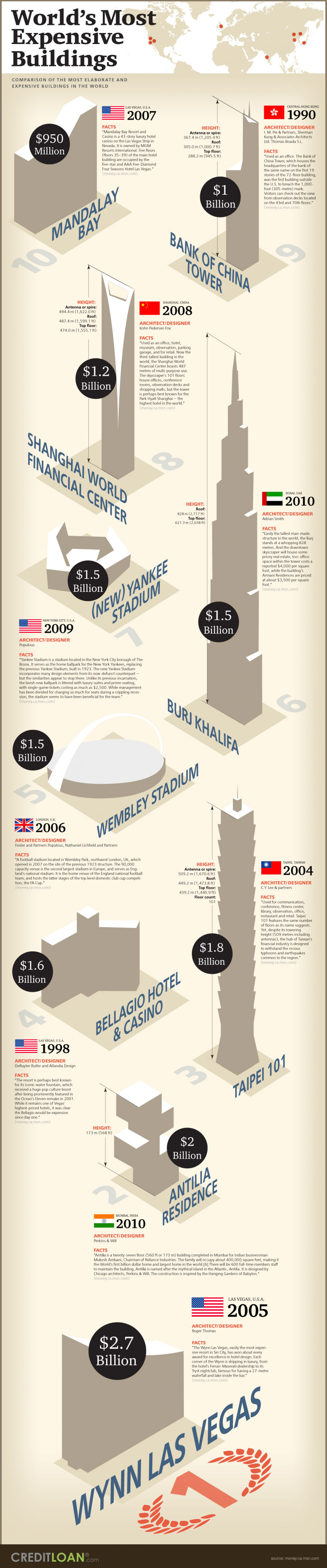 World's Most Expensive Buildings Infographic