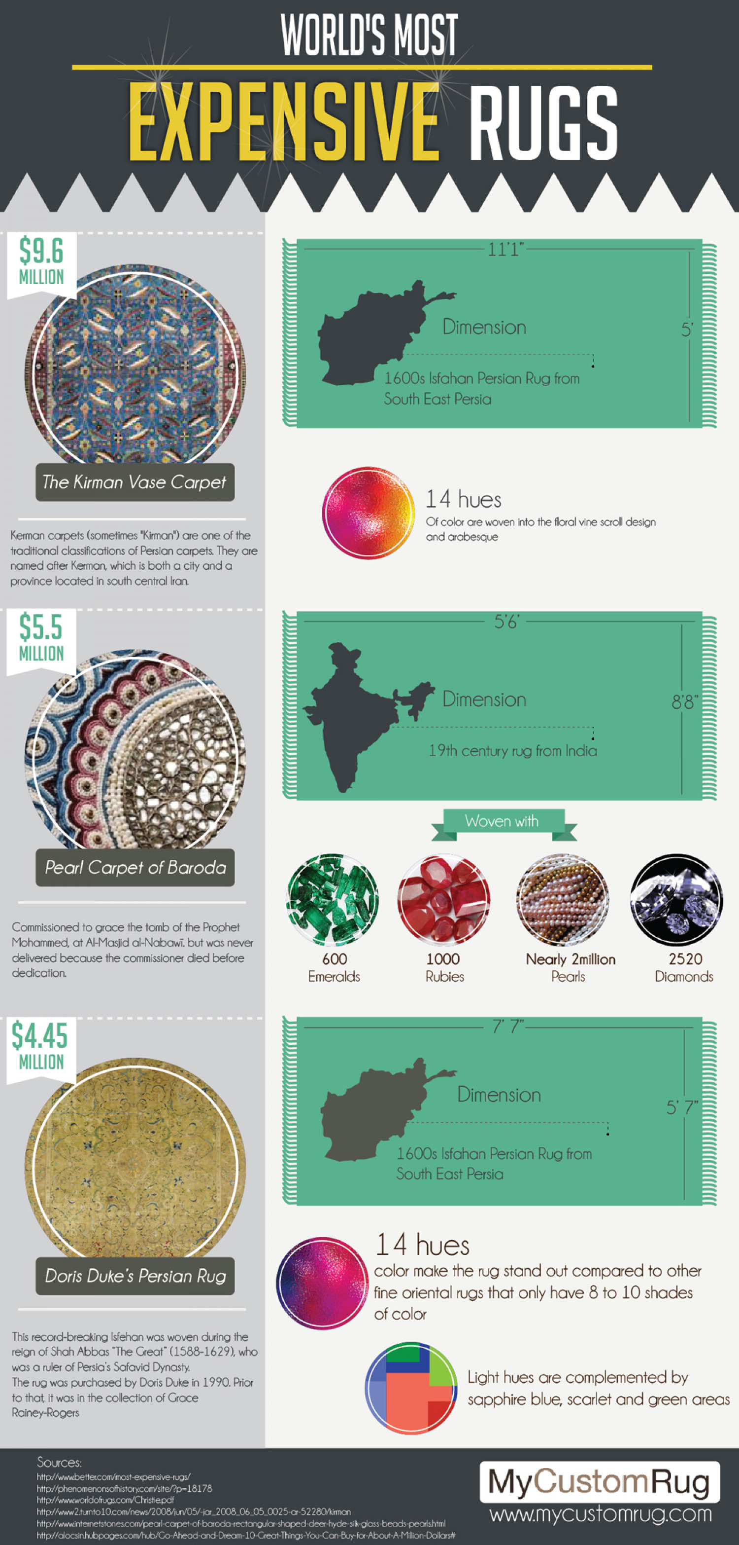 World's Most Expensive Rugs Infographic