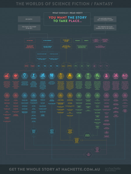 Worlds of Science Fiction / Fantasy Infographic