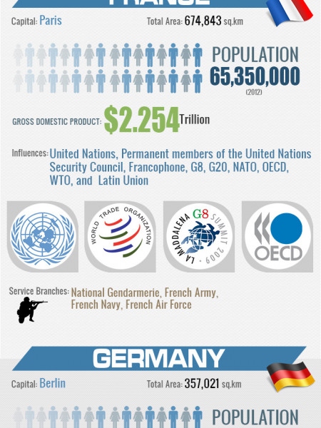 World's powerful and superior countries Infographic