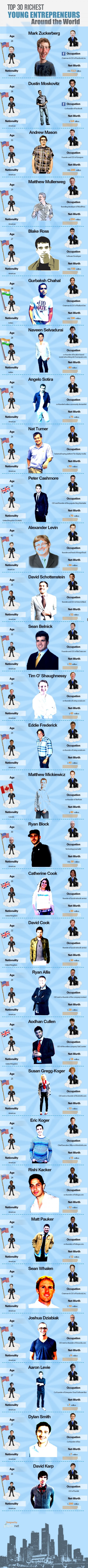 World�s richest and youngest 30 entrepreneurs