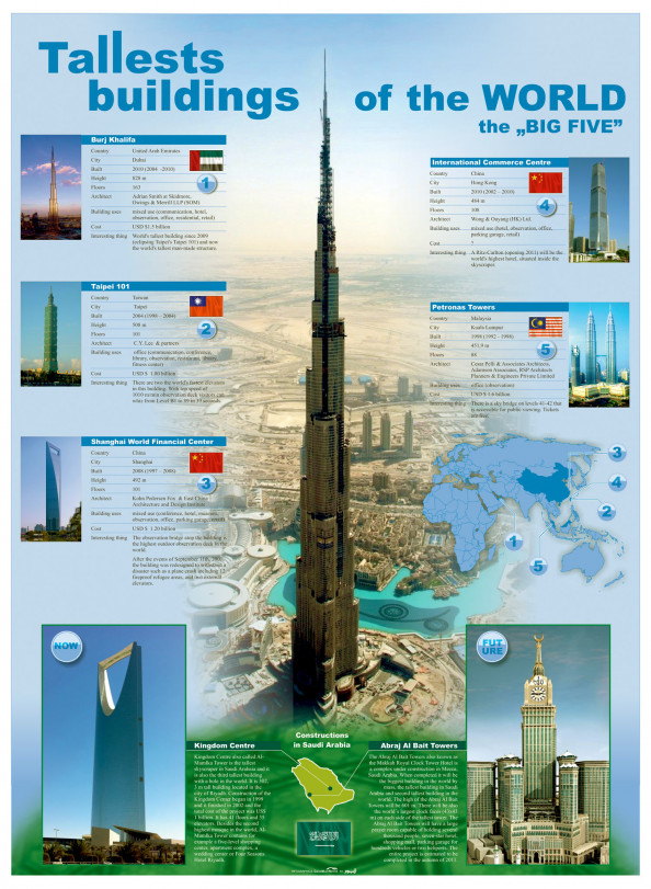 World's Tallest Buildings Infographic