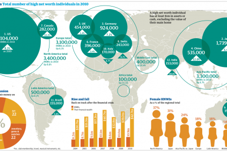 World's Wealthiest People Now Richer than Before Infographic