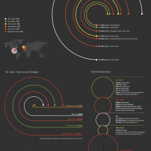 Worlds Worst Oil Spills Infographic