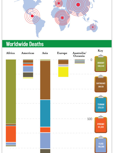 Worldwide Deaths from Natural Disasters  Infographic