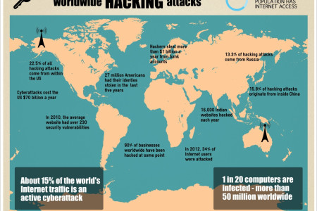 worldwide hacking attacks Infographic