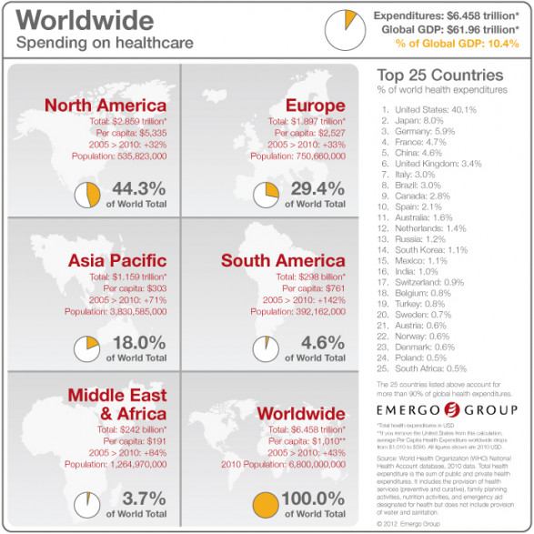 Emergo Group - Worldwide Health Expenditures Chart