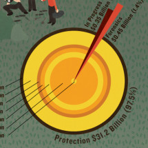 Worldwide Information Security Products Spend Infographic