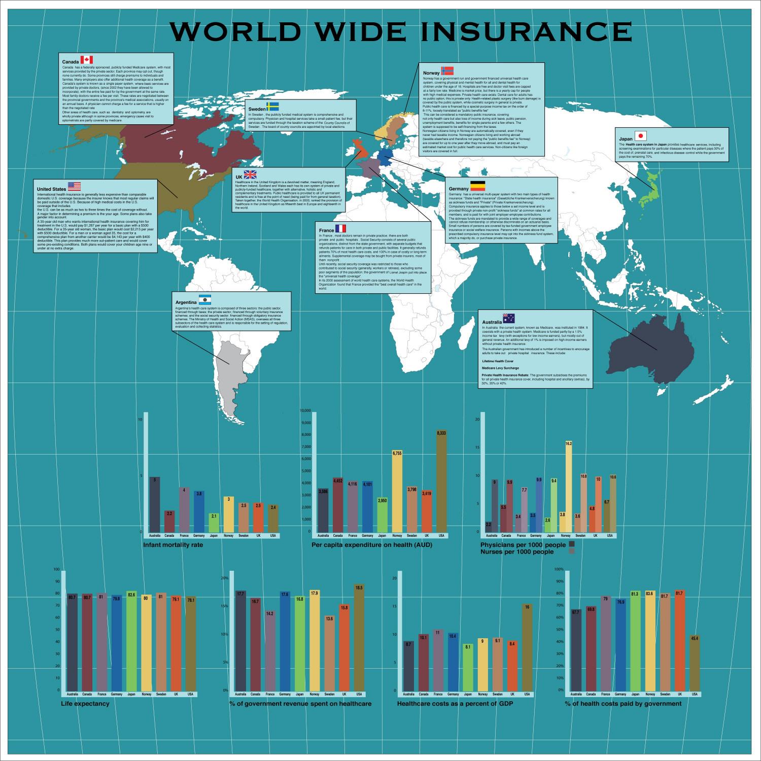 Worldwide Insurance Statistics Infographic