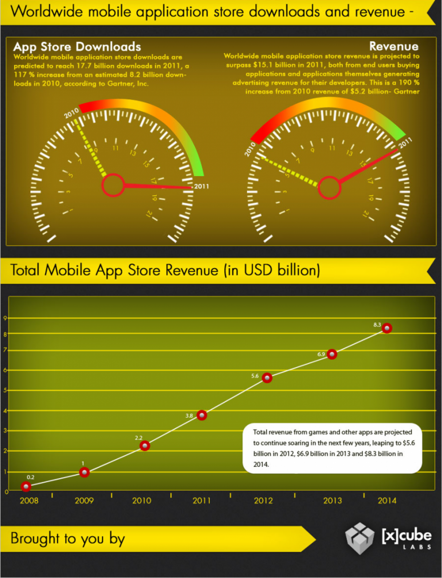 Worldwide Mobile Application Store Downloads and Revenue  Infographic