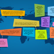 Worldwide Social Media Trends Infographic