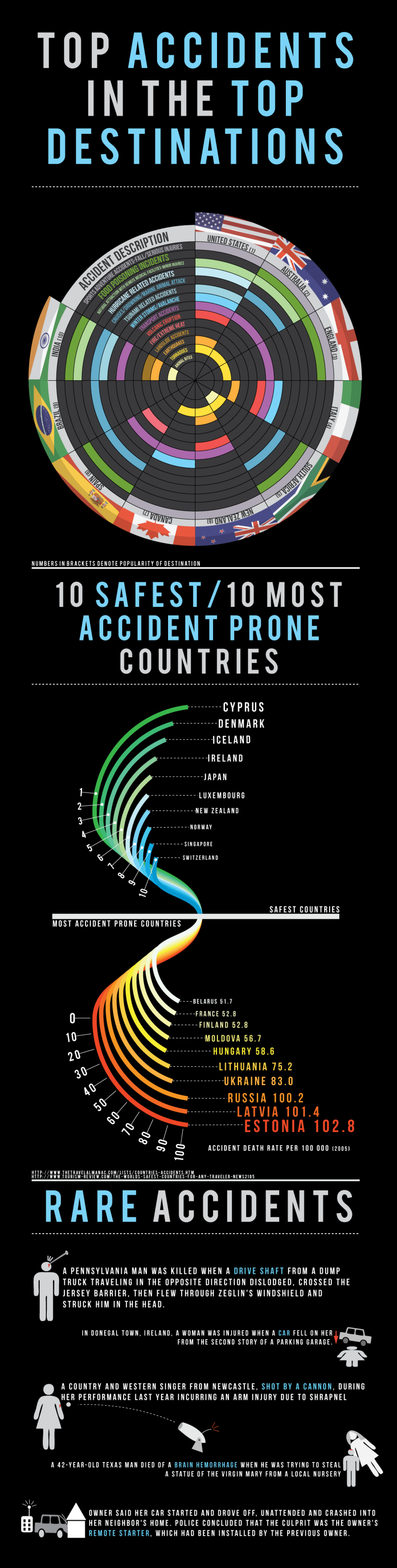 Worldwide Travel Accidents Infographic