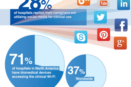World-Wide Trends of Wi-Fi in Healthcare Infographic