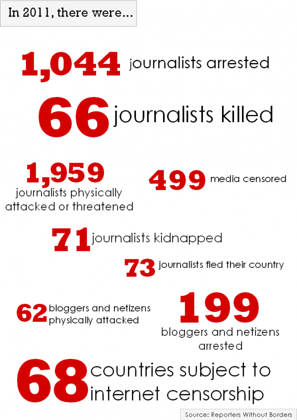 Worldwide violence against journalists Infographic