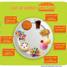 Worst Junk Foods Infographic