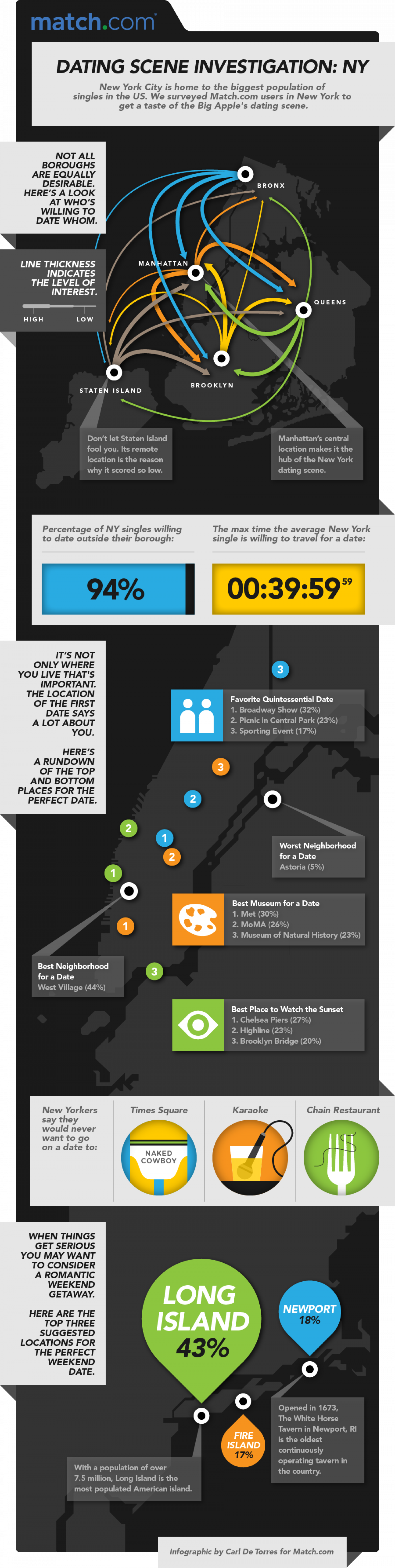 Worst Place to Take a Date: Astoria?! Infographic