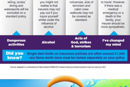 Would You Be Covered Infographic