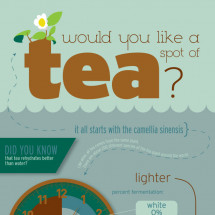 Would You Like a Spot of Tea? Infographic