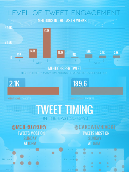 Wozniakilroy Twitter Showdown Infographic