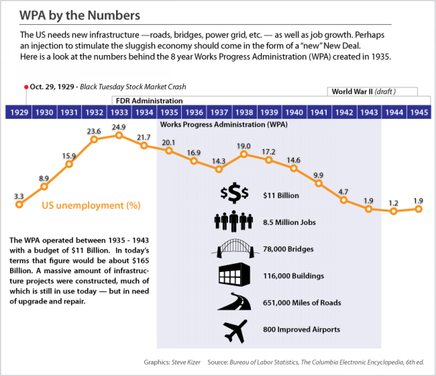 WPA by the Number Infographic