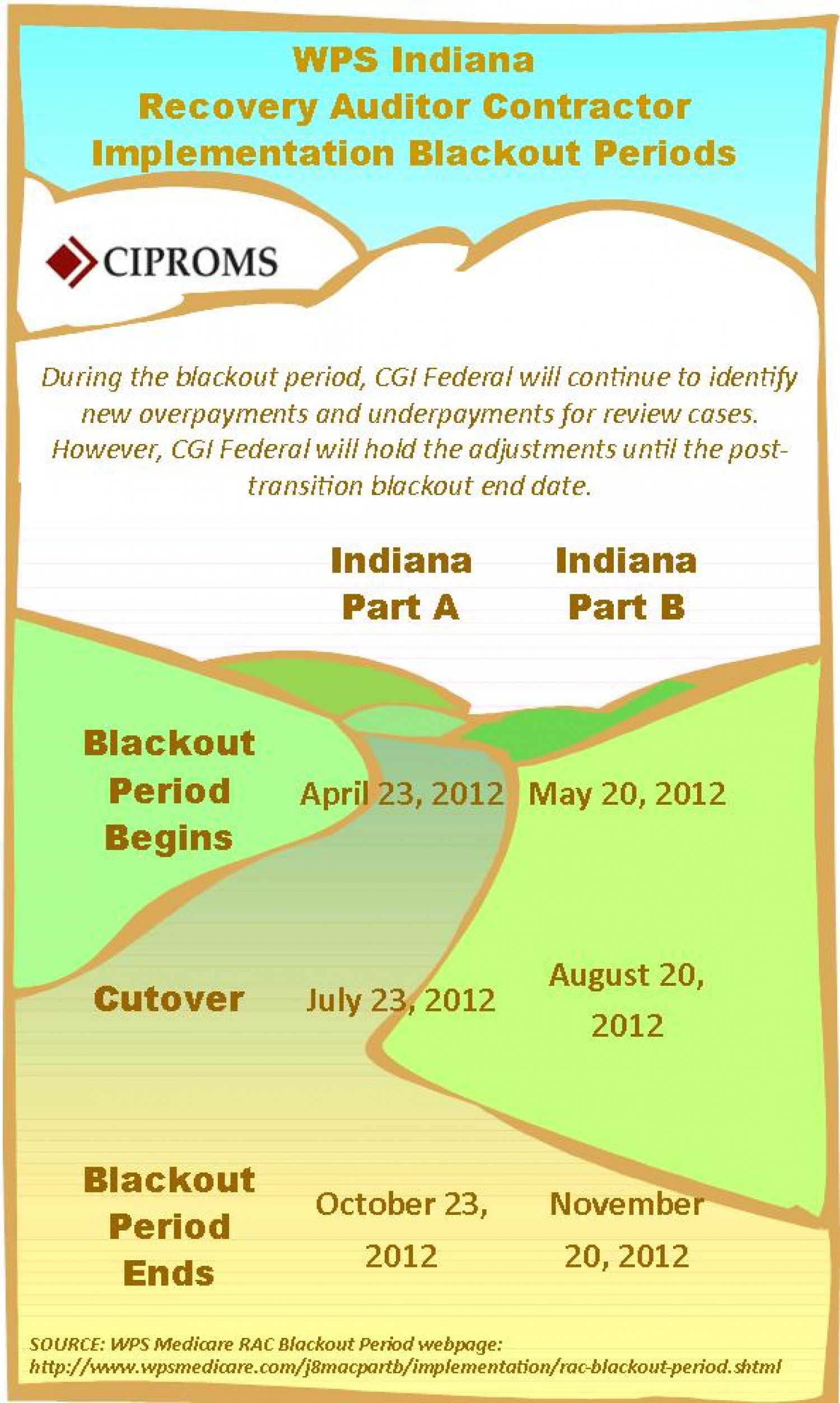 WPS Clarifies RAC Implementation Blackout Periods Infographic
