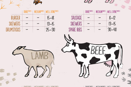 Wren Kitchens Ultimate BBQ Guide Infographic