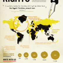 Write for Rights: AmnestyInternational 50th Anniversary Infographic Infographic