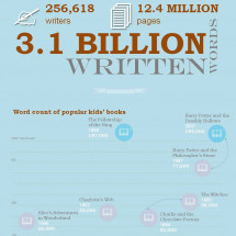 Writing by Numbers Infographic