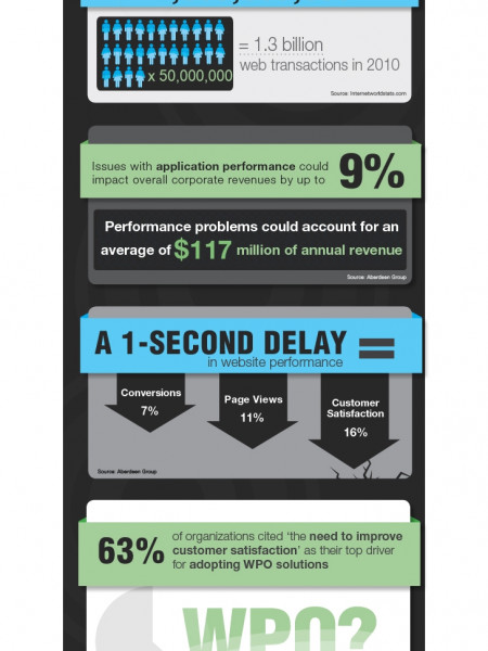 WTH Is Up With Your WPO? Infographic