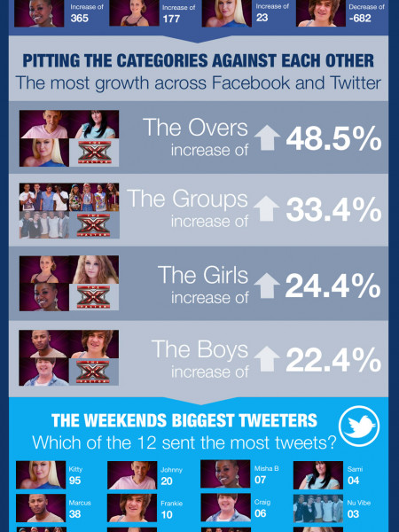 X Factor social media - Week 2 Infographic