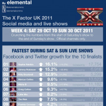 X Factor social media infographic  for Week 4 Infographic