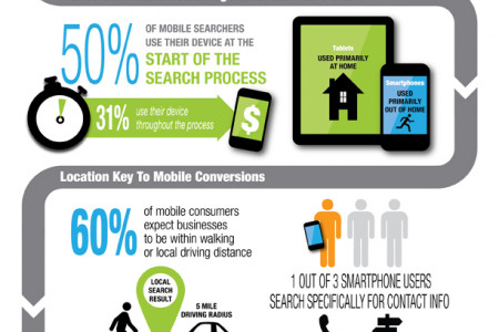 xAd-Telmetrics U.S. Mobile Path-to-Purchase General Findings 2013 Infographic
