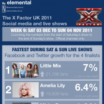 X Factor social media infographic for Week 9 Infographic