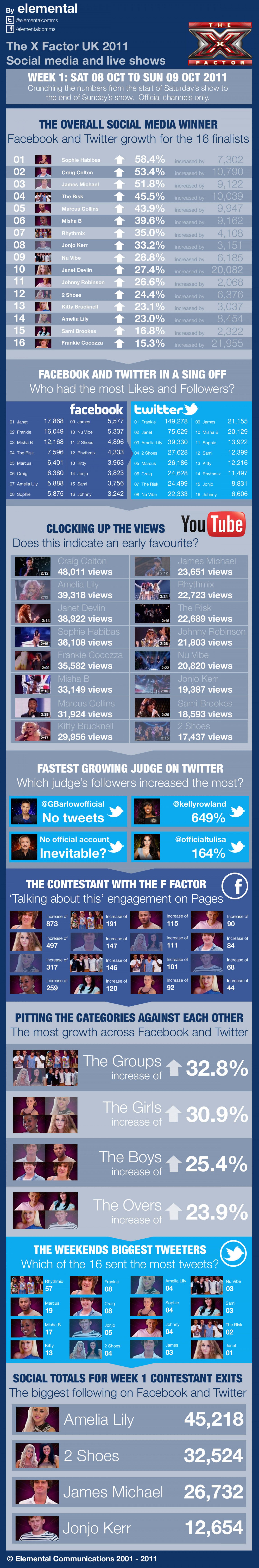X-Factor Social Media Infographic