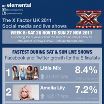 X Factor social media infographic for Week 8 Infographic