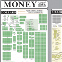 XKCD's Money Chart Infographic