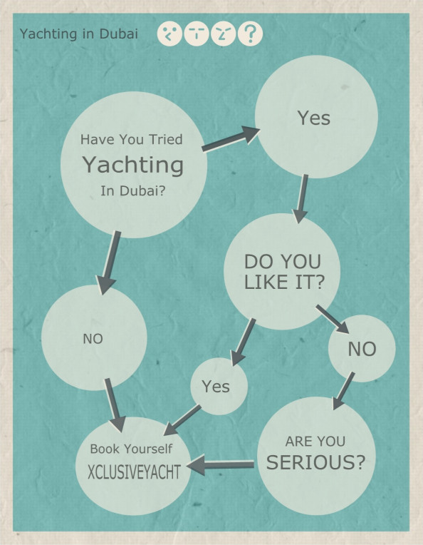 Yachting in Dubai Infographic